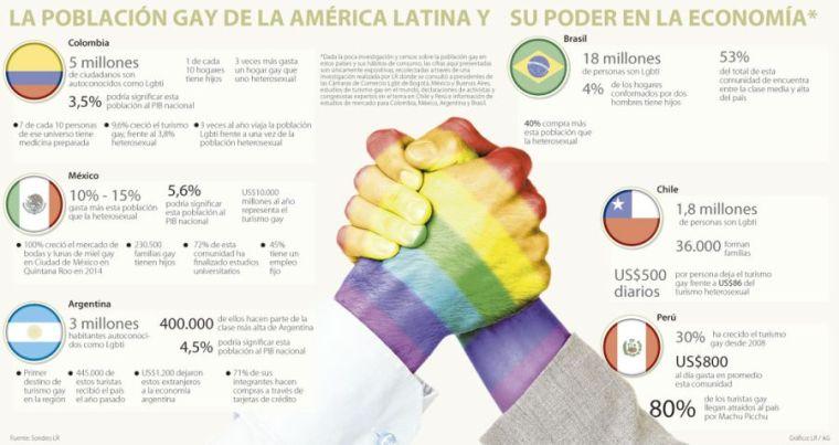 la población gay de america latina y su poder en la economía